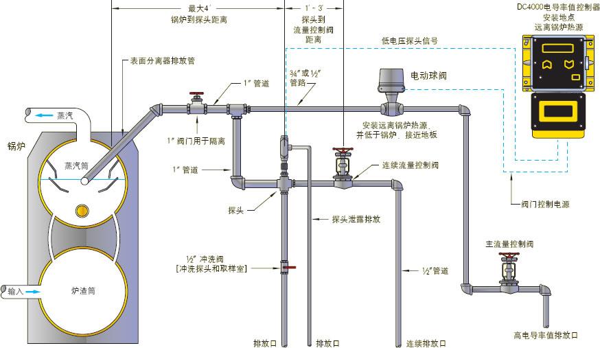 米顿罗ac(指针式)系列电导率值控制器